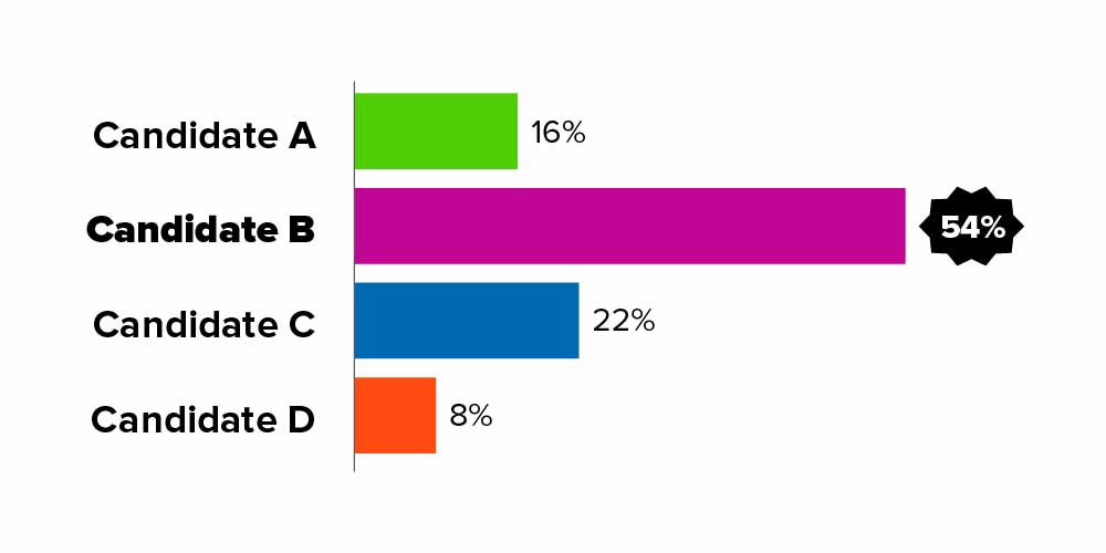 Bar chart displaying the results of first-choice vote totals. Candidate A is shown in green and has 16 percent of the vote. Candidate B is shown in purple and has 54 percent. Candidate C is shown in blue and has 22 percent. Candidate D is shown in orange and has 8 percent. Candidate B is the winner of this election because they have 54 percent of first-choice votes.